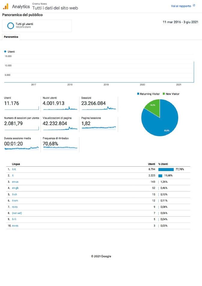 Crema News - Quattro milioni di lettori